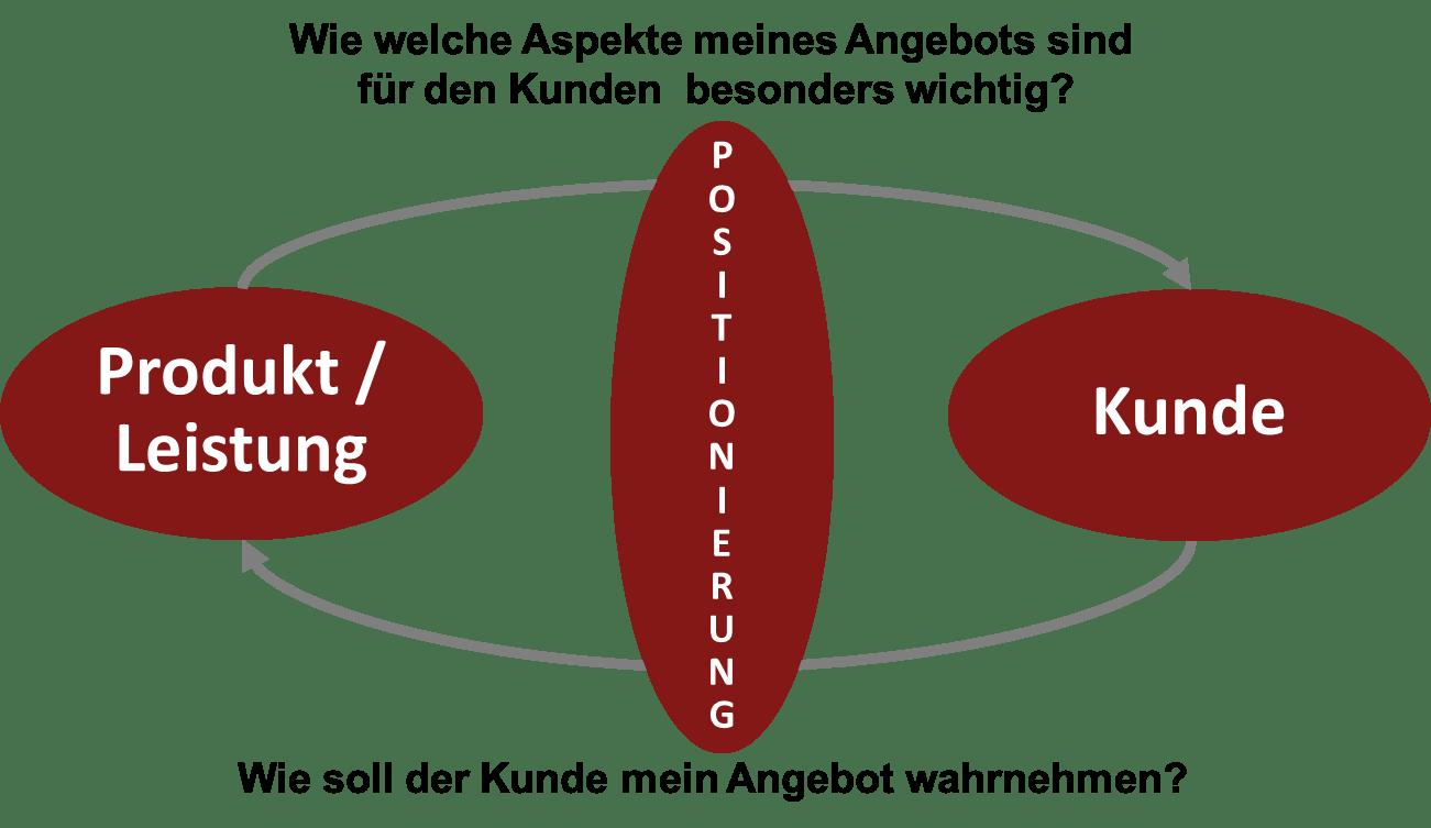 Die Positionierung bring Produkt und Zielkunden zusammen