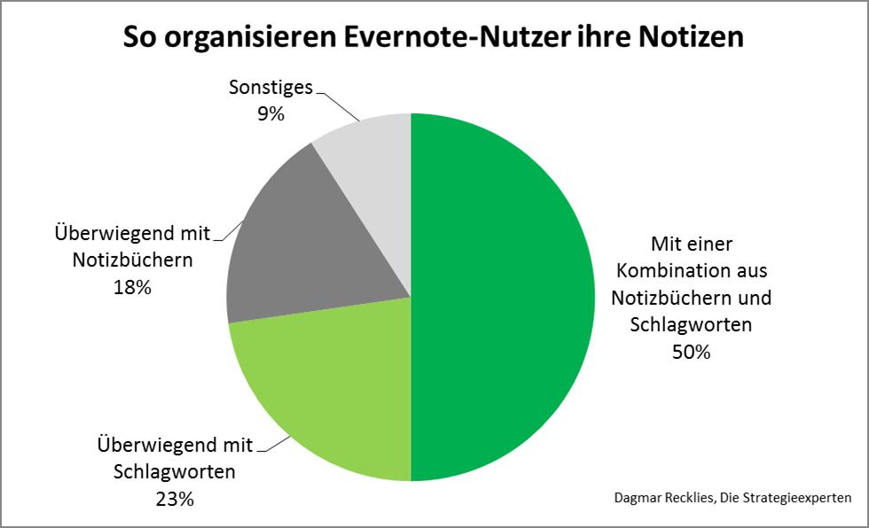 So organisieren Evernote-Nutzer ihre Notizen