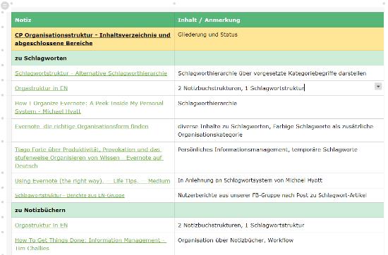 Beispiel für eine Übersichtstabelle in Evernote
