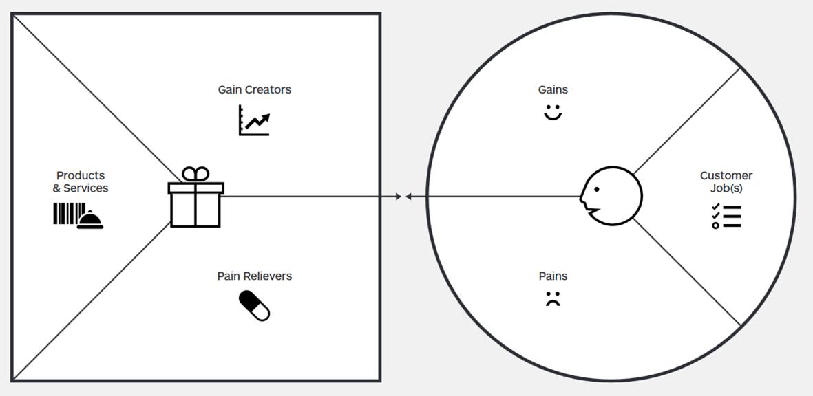 Value Proposition Canvas mit dem Kundenprofil