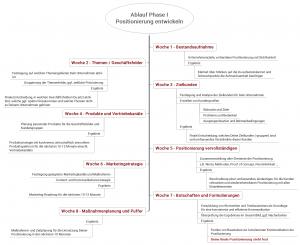 Positionierungs-Weiterdenker-Club Ablauf Phase 1: Positionierung entwickeln
