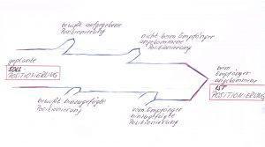 Ist- und Soll-Positionierung - Der Unterschied