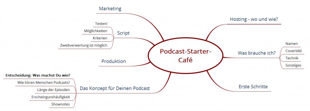 Das Podcast-Starter-Café - Inhalte und Themen