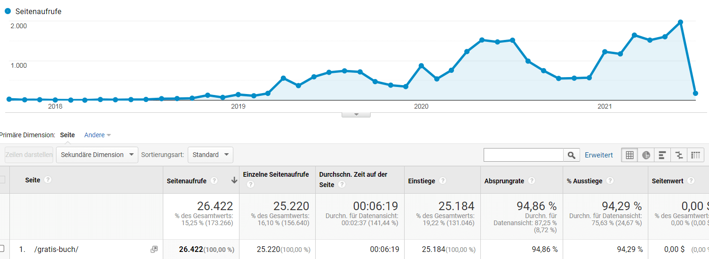 Screenshot Google Analytics Erfolgreicher Blogbeitrag